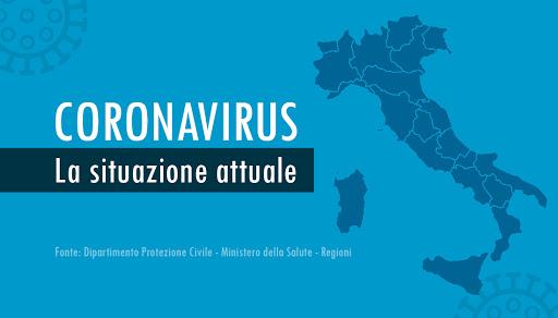 Italia, Coronavirus: 13.762 nuovi casi, 384.501 (-4.363) attualmente positivi, 2.045 (+2) in intensiva, 347deceduti