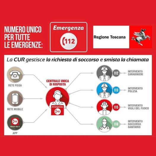 Siena: Nue 112, il numero unico di emergenza diventa operativo su Siena e Grosseto. Ecco comefunziona