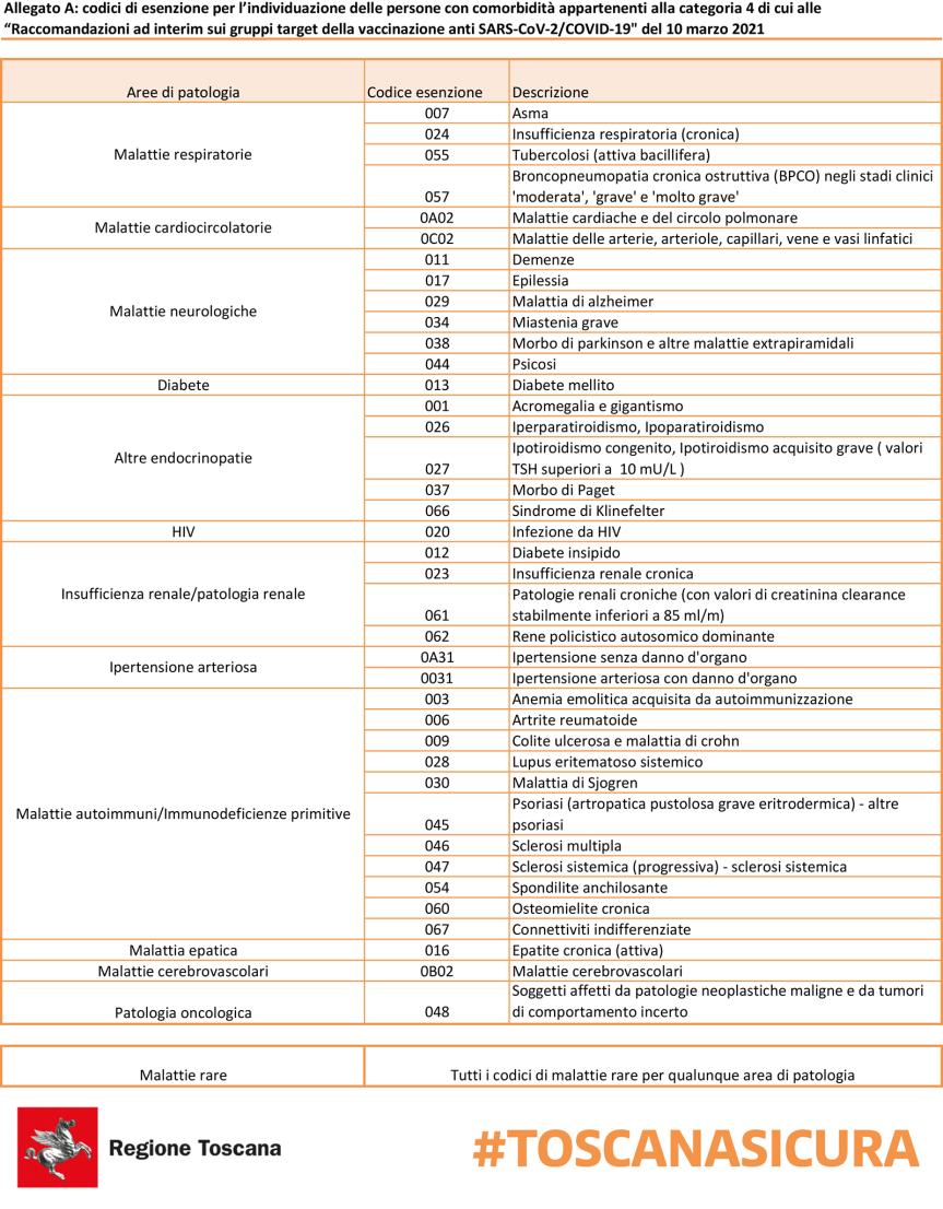 Toscana: Vaccini, approvati i codici di esenzione per persone con 'comorbilità' fino a 60anni