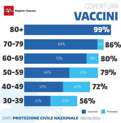 Toscana: Più di 2 milioni e 380mila vaccini somministrati a oggi08/06