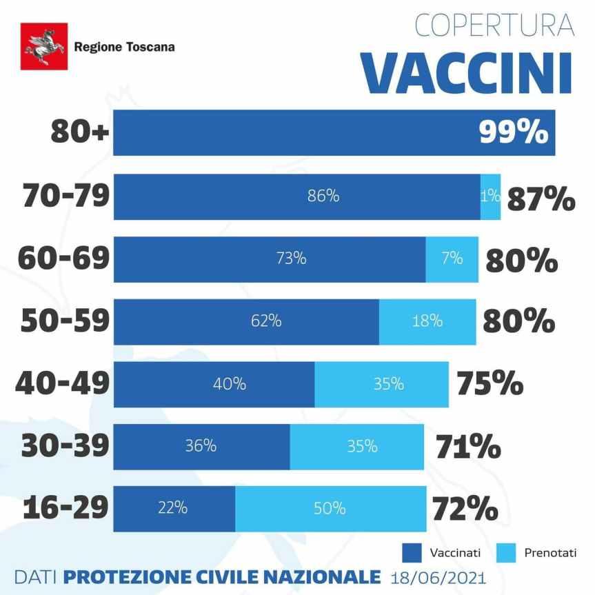 Toscana: Al 18/06 somministrati oltre 2.743.000 vaccini antiCovid