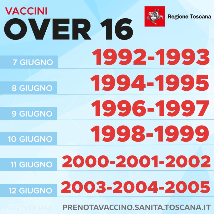 Toscana: Vaccino Covid, dal 7 giugno prenotazioni per i giovani da 16 a 29anni