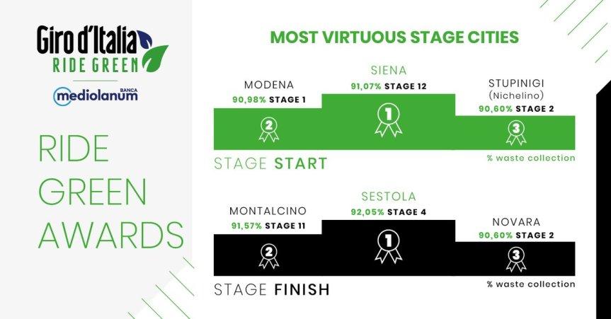 """Siena: Siena al primo posto nei """"Ride Green Awards"""" come tappa di partenza del Giro d'Italia più virtuosa nella raccoltadifferenziata"""