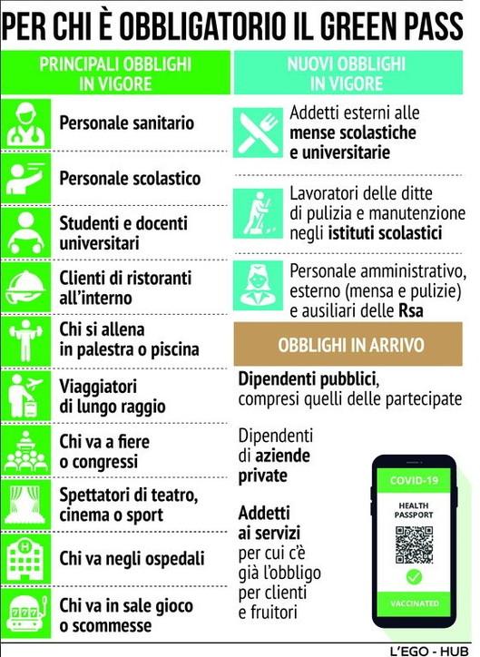Italia: Le decisioni del Consiglio dei Ministri sul GreenPass