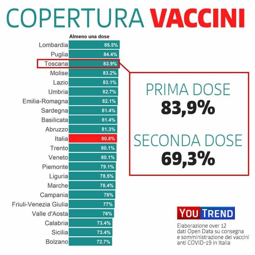 Toscana: ipertura dose vaccino Anti Covid prima dose 83.9%, seconda dose69,3%