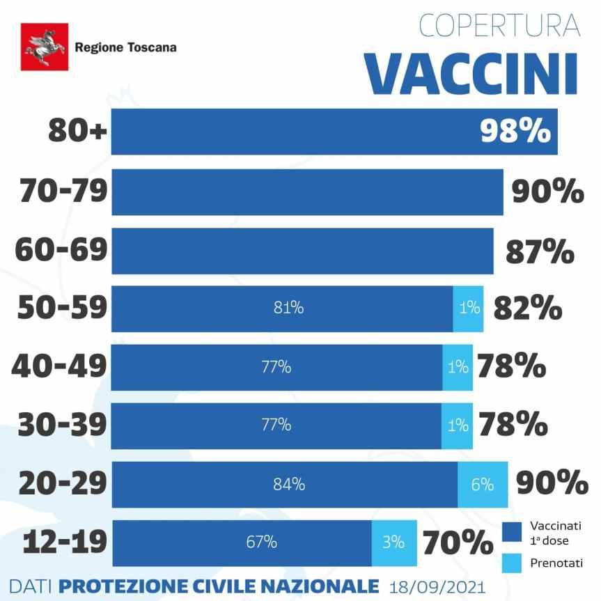 Toscana: Oggi 18/09 5 milioni e 185mila vaccini somministrati e copertura vaccini per fasced'età